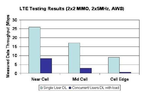 Testing LTE