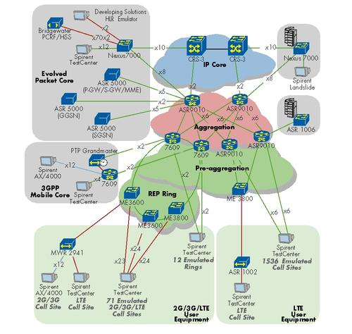 Test Network Topology