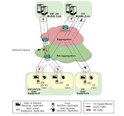 QoS Test Topology: Cisco 7609