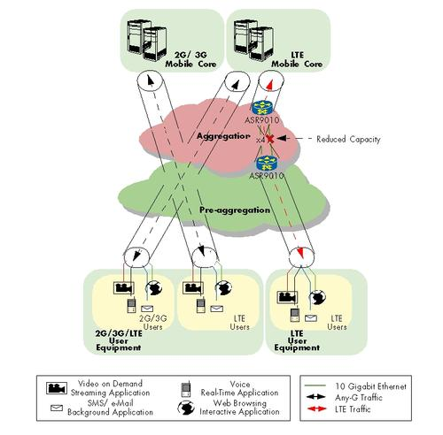 QoS Test Topology: Cisco ASR 9010