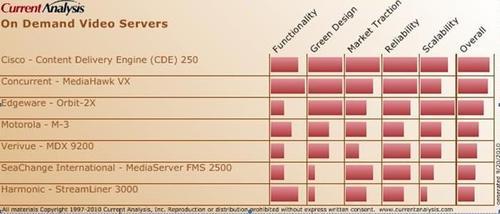 Server Rankings