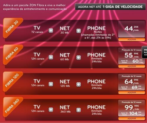 ZON's Cable Modem Service Tiers