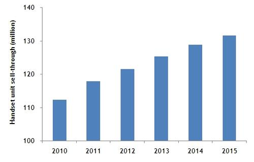 LG total handset unit sell-through, 2010-2015