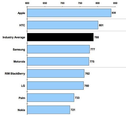 J.D. Powers Customer Satisfaction Rankings