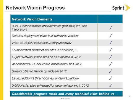 Network Vision So Far