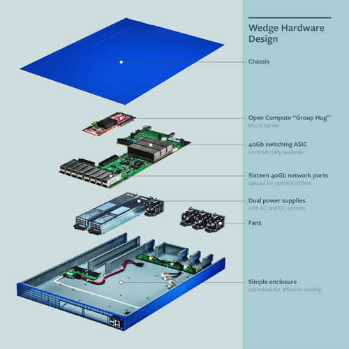 The Wedge switch incorporates 16 ports, scalable to 32; two power supplies, one fan; a main board made for CPU rather than graphics processor, and a microserver on top. Source: Facebook.