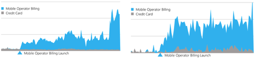 In markets with very low credit card penetration like Mexico (left) and Indonesia (right), adding carrier billing has shown that users are willing to pay for digital content if a payment method that is widely already used in the country becomes available to them in a new channel. (Source: Microsoft)