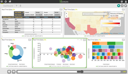 Zoomdata pulls in data from traditional storage databases, Hadoop, NoSQL and Spark and shows it off on one, easy to digest dashboard.