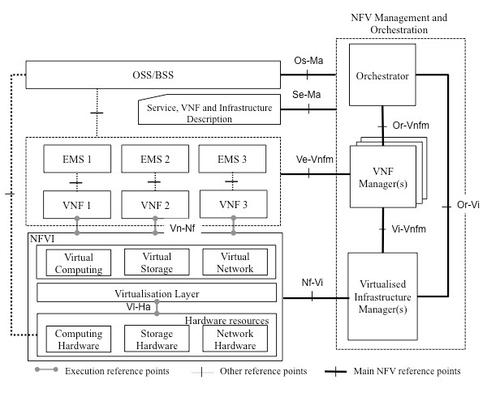 Source: ETSI NFV ISG