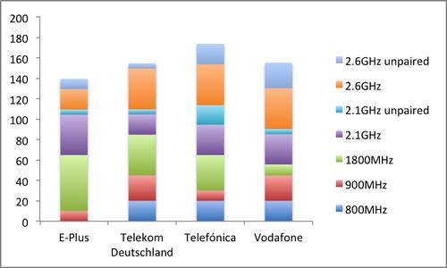 Source: European Communications Office, companies