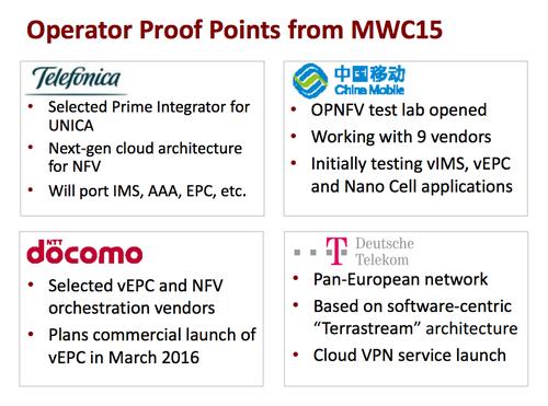 Telefonica, China Mobile, NTT DoCoMo and Deutsche Telekom are leaders deploying NFV.