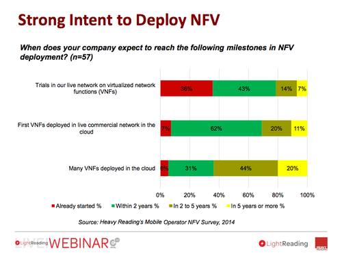 Many service providers are already deploying NFV, and others plan to in the near term.