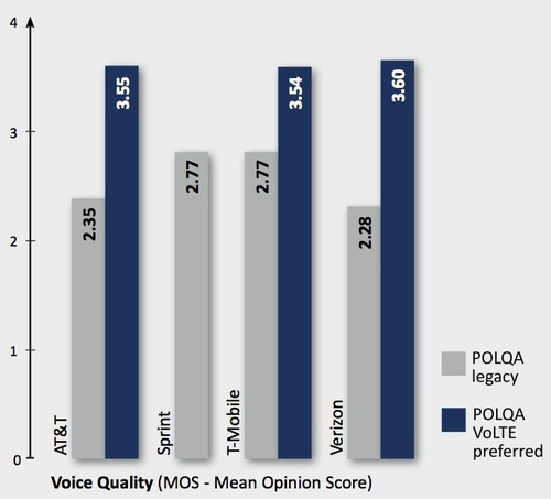 POLQA is the ITU-defined voice quality testing technology P3 used to test VoLTE's quality. Source: P3 Communications