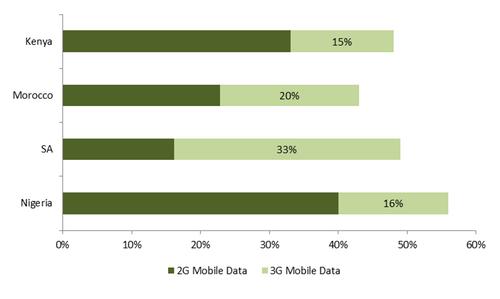 Source: Xalam Analytics estimates; operator and regulator data.