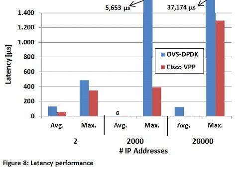 vSwitch-only latency performance.