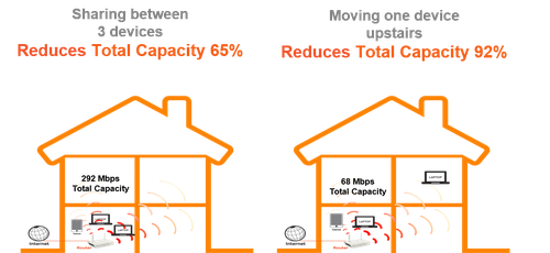 AirTies illustration of performance issues in home WiFi networks