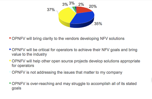 Heavy Reading asked 211 respondents which of these statements best matched their opinion of OPNFV.