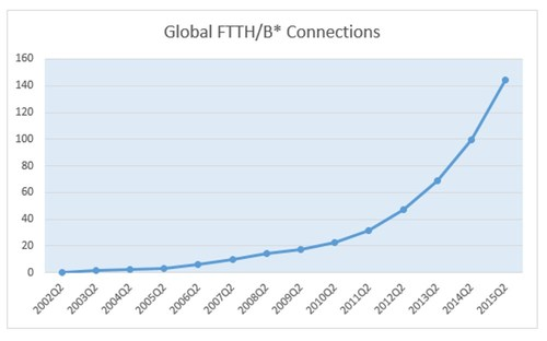 Source: Point Topic.   * Includes FTTH/P/B/x+LAN/B+LAN but does not includes FTTC