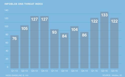 Source: Infoblox DNS Threat Index Q3 2015