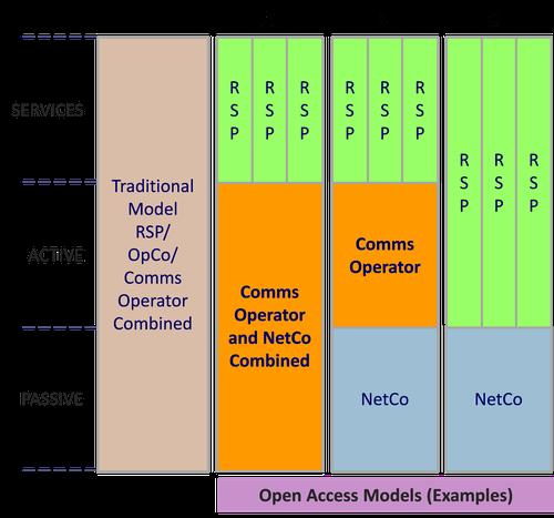 Communications operator roles (Source: Ventura Next)