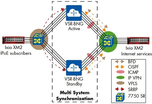Figure 5: BNG Multi-System Redundancy