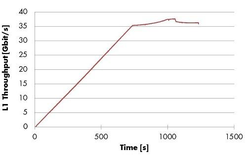 Figure 10: VSR-AA - Throughput Performance