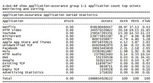 Figure 14: VSR-AA - Application Statistics