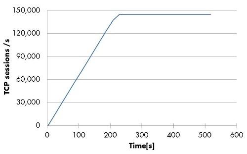 Figure 12: VSR-AA - Maximum Setup Rate