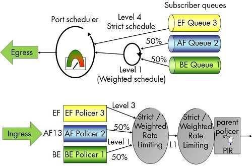 Figure 4: VSR-BNG - QoS Deployment per Subscriber