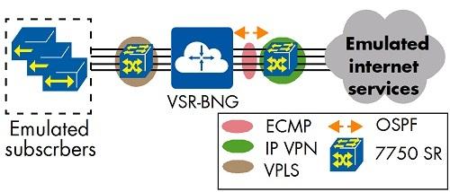 Figure 3: VSR-BNG - Physical Test Setup