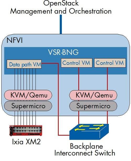 Figure 1: Physical Test Setup VSR-BNG