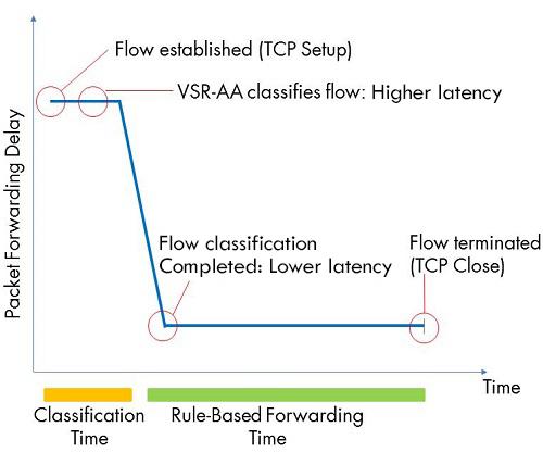 Figure 11: VSR-AA - Delay Measurement