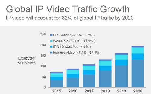 Image courtesy of the Cisco VNI Global Forecast Update, 2015-2020