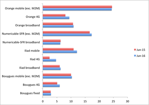Source: Operators. Note: Numericable-SFR does not break out 4G subscriber numbers.
