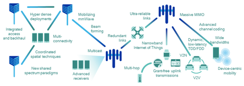 5G will introduce many new technologies to meet the new requirements