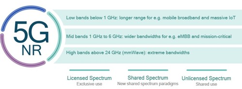 Getting the most out of every bit of spectrum with 5G