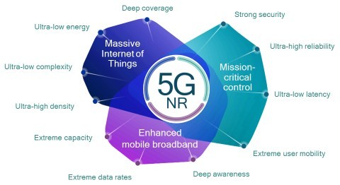 5G NR will scale to address diverse services and devices