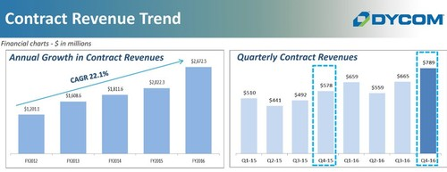 Contract revenue trends presented to investors by Dycom on September 8, 2016