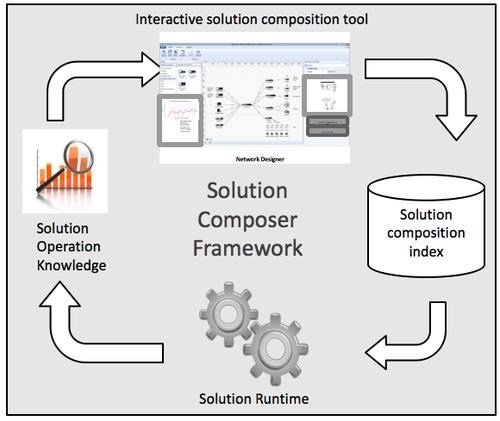 Figure 1: A graphical representation of the solution composer framework.