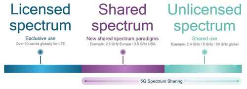 Making the best use of all spectrum types with 5G NR Spectrum Sharing