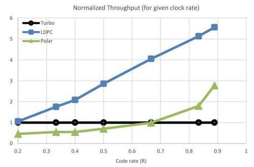 Throughput scaling with flexible LDPC codes