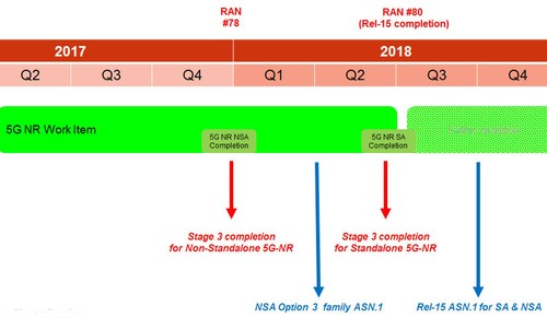 The 3GPP's 5G NR timetable shows that the non-standalone 5G NR specifications are now set to be completed by the end of 2017, six months ahead of the standalone specs.
