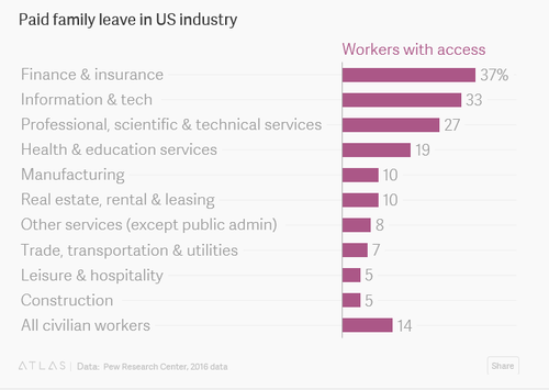 37% of finance workers receive maternity leave as opposed to 14% of the at-large population.