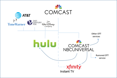 Editor's scribblings of the Comcast/Hulu connections.