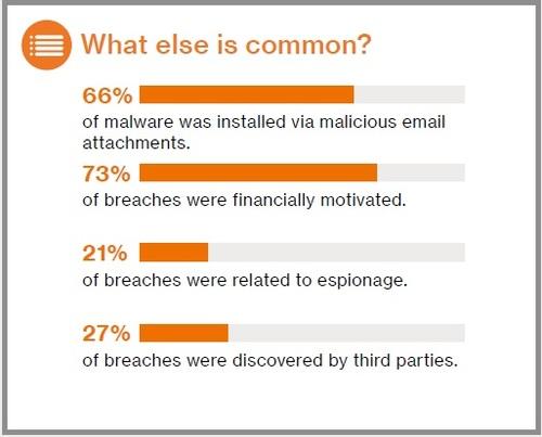 Source: Verizon's Data Breach Investigations Report, 2017