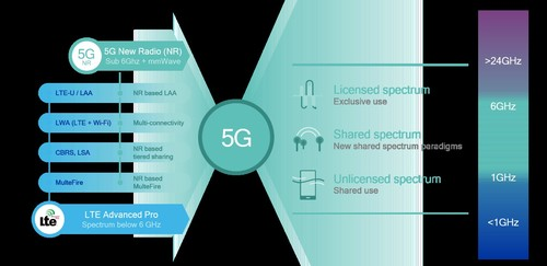 5G NR will natively support a variety of different spectrum types and bands.
