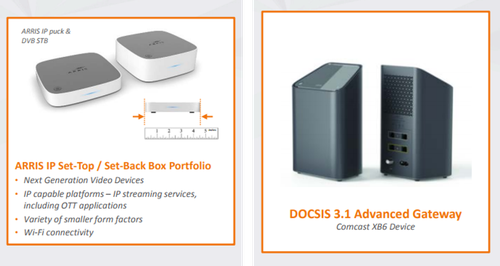 Arris CPE products