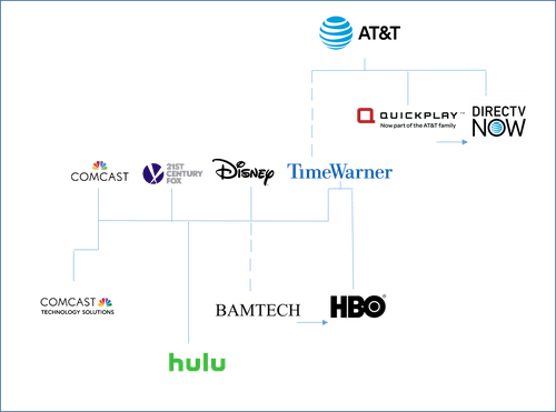 Editor's scribblings of media company connections.