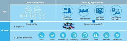 Figure 2: Open capabilities of Enterprise Cloud Communications.