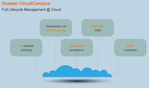 Figure 1: Huawei's one-stop Cloud Enterprise Communications Platform.
